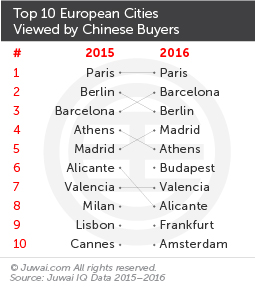 Top 10 European cities viewed by Chinese buyers
