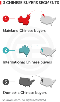 3 Chinese buyers segments