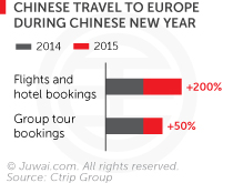 Chinese travel to Europe during Chinese New Year