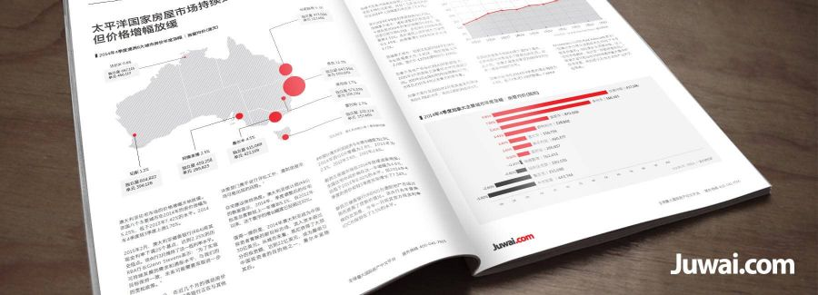 juwai global property index report