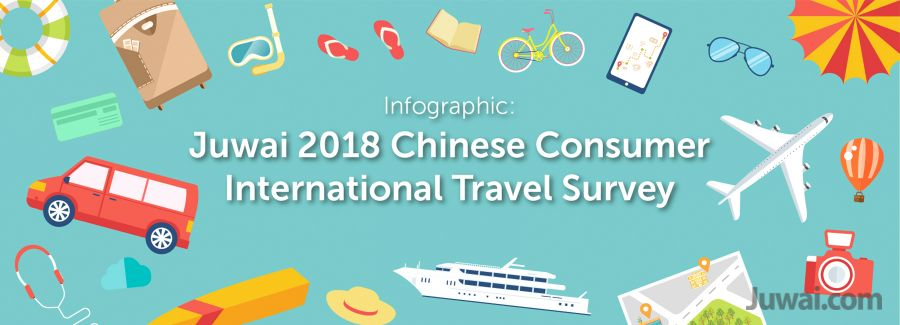 Juwai 2018 Chinese Travel Survey Infographic