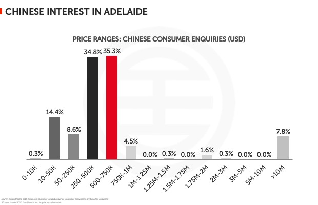 Chinese interest in Adelaide