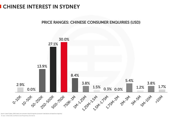 Chinese interest in Sydney