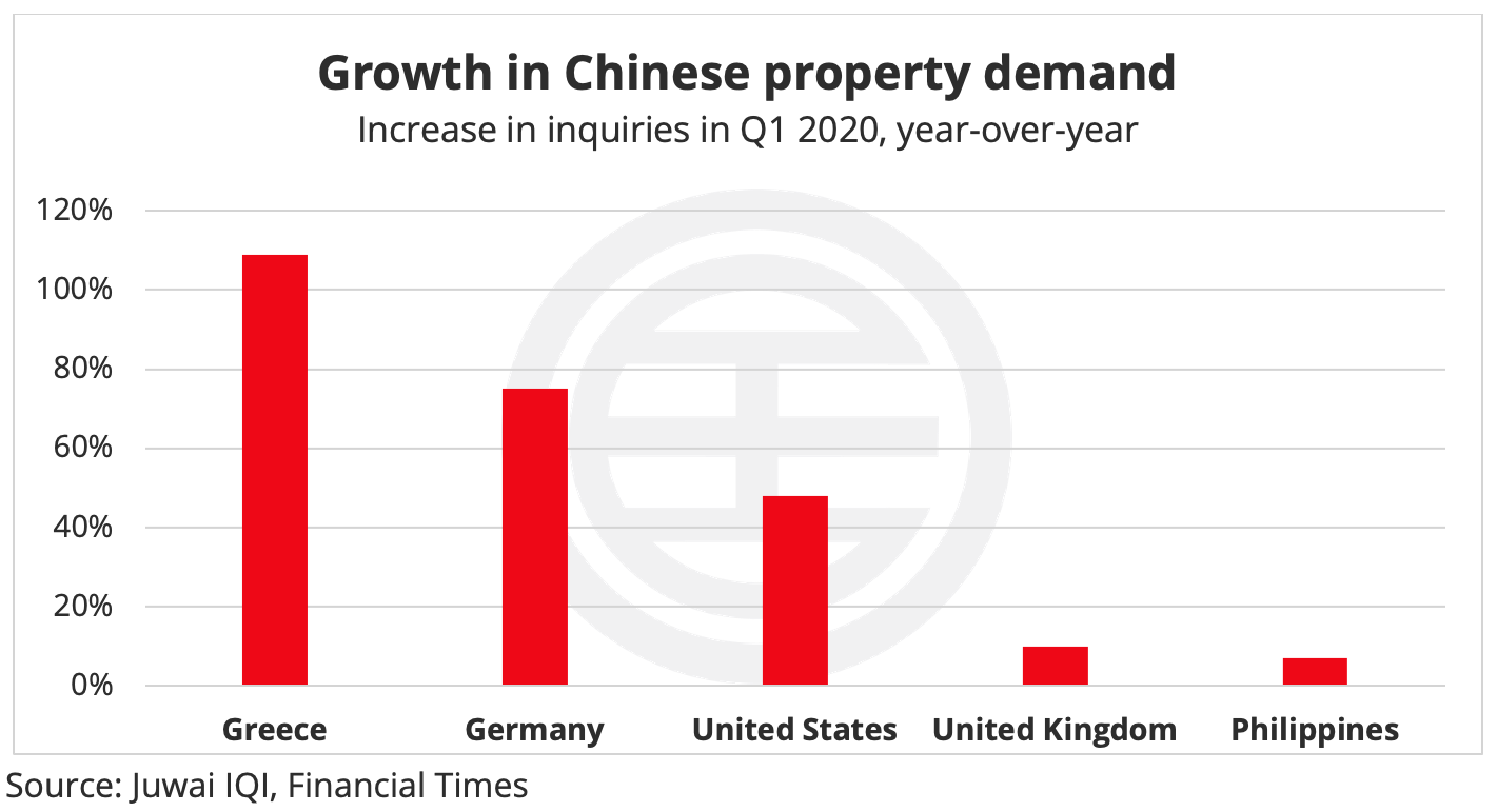 Growth in Chinese property demand