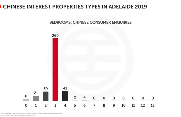 Chinese interest properties types in Adelaide