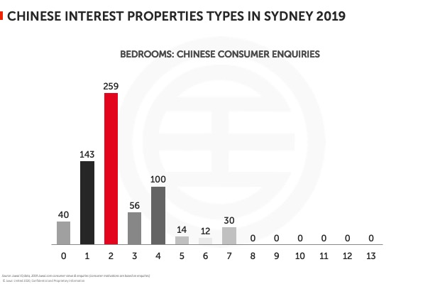 Chinese interest properties types in Sydney