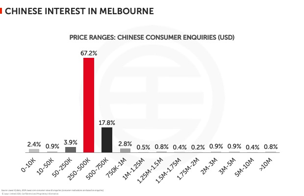 Chinese interest in Melbourne