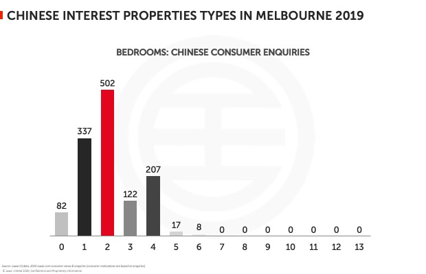 Chinese interest properties types in Melbourne